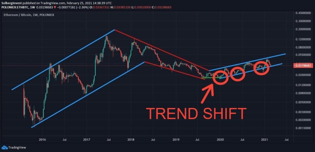 Trendchannel for Bitcoin buy signal