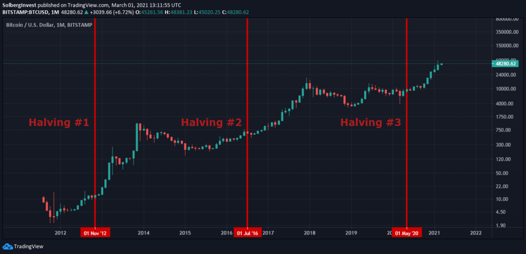 Bitcoin halvings with price chart