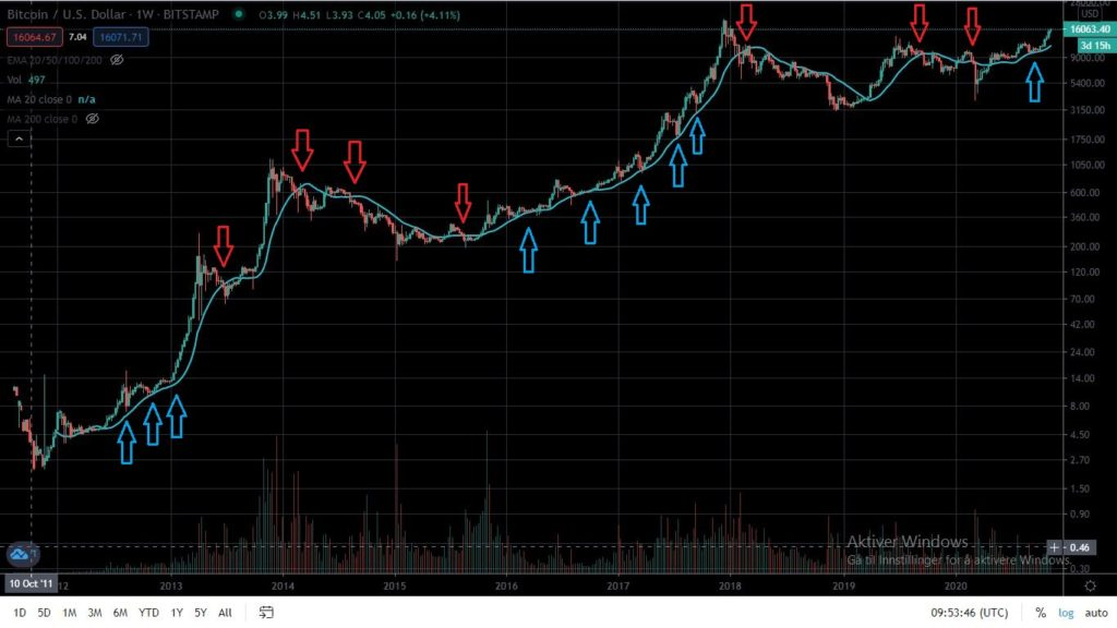 Bitcoin support 20 week moving average