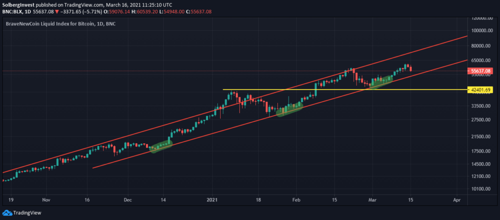 Bitcoin technical analysis support line