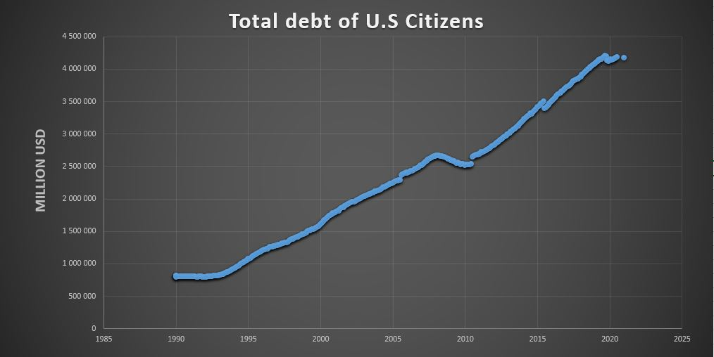 Inflation Explained, total debt of U.S citizens