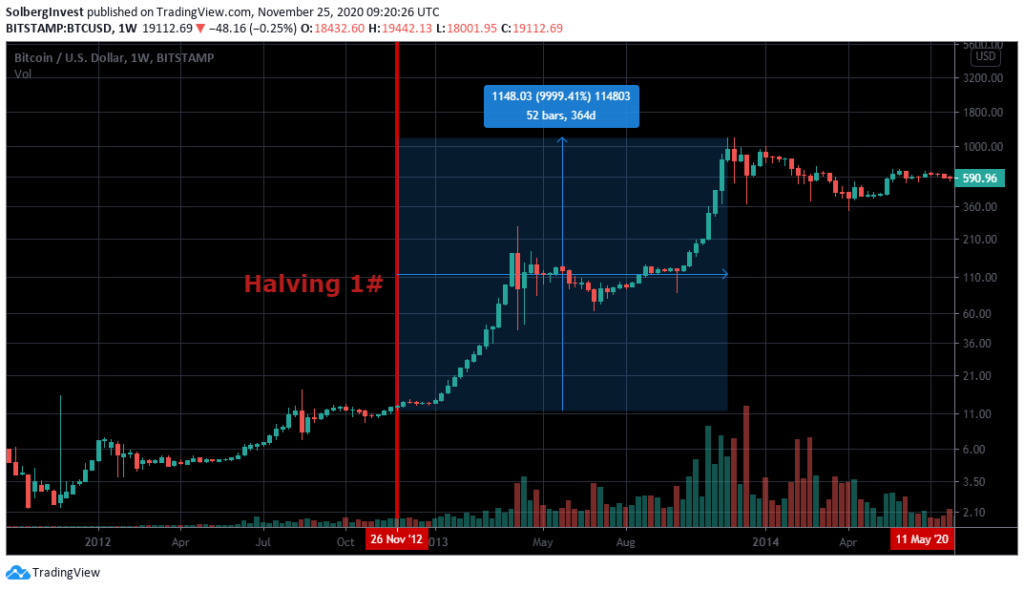 First Bitcoin halving effect on price
