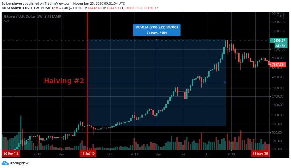 Second Bitcoin halving effect on price