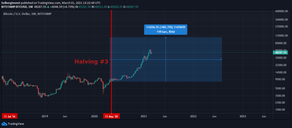 Third bitcoin halving effect on price