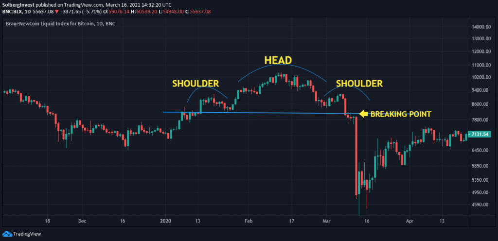 Head and shoulders bitcoin technical analysis