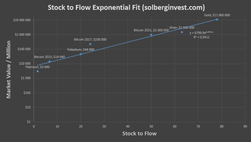 How stock to flow predicts value