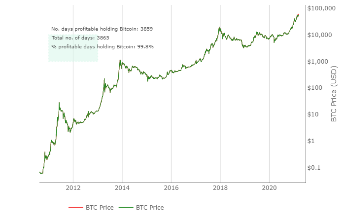 Is bitcoin a good investment in 2021