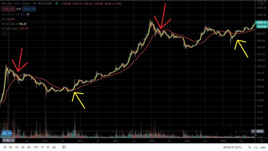 Bitcoin price with golden cross and death cross