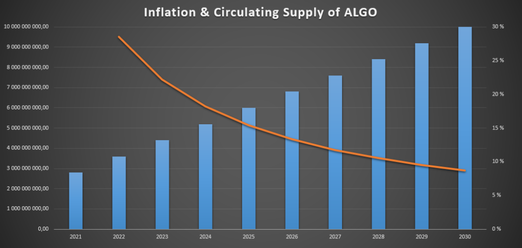 Is algorand a good investment in 2021?