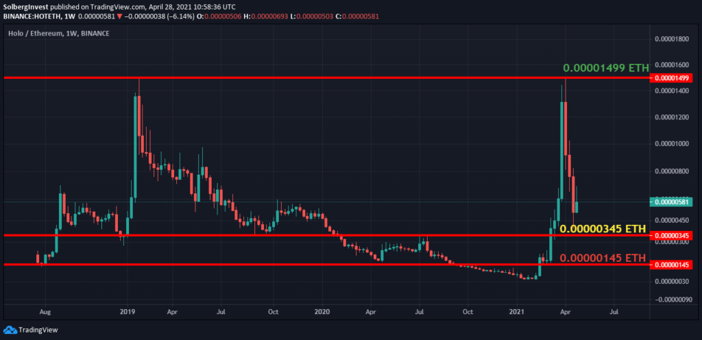 Holo is a good investment in 2021