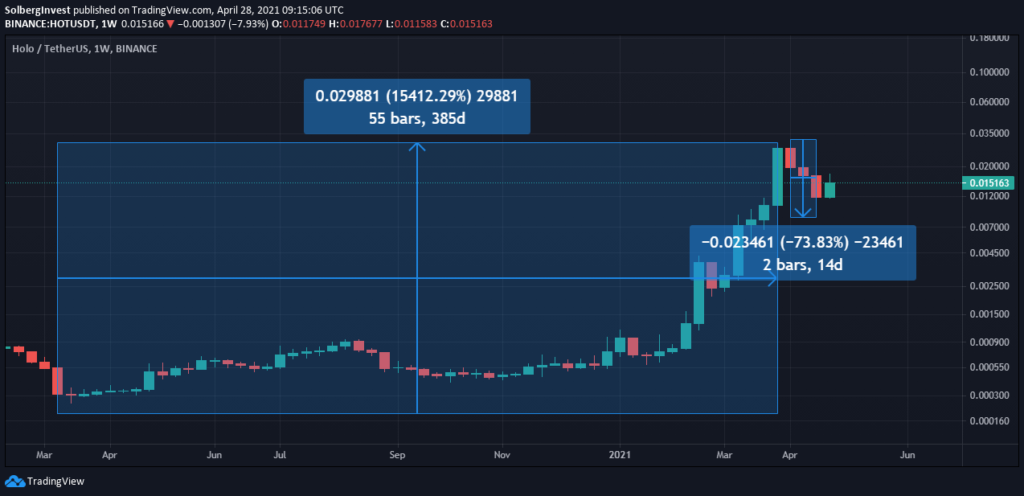 Is holo going up in 2021?