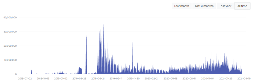 How many tokens do vechain burn?