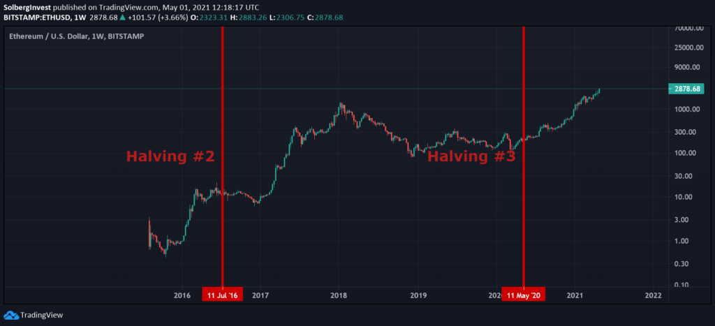 Bitcoin halvings with Ethereum price chart