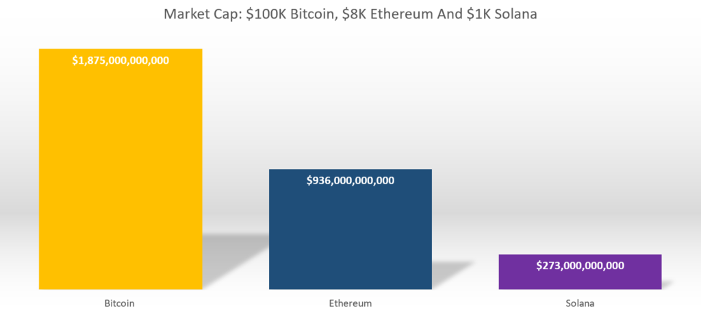 Comparison of Solana, Bitcoin and Ethereum