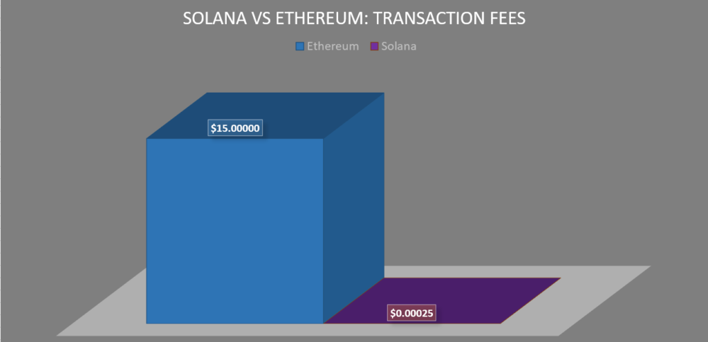 How much are Solana fees?