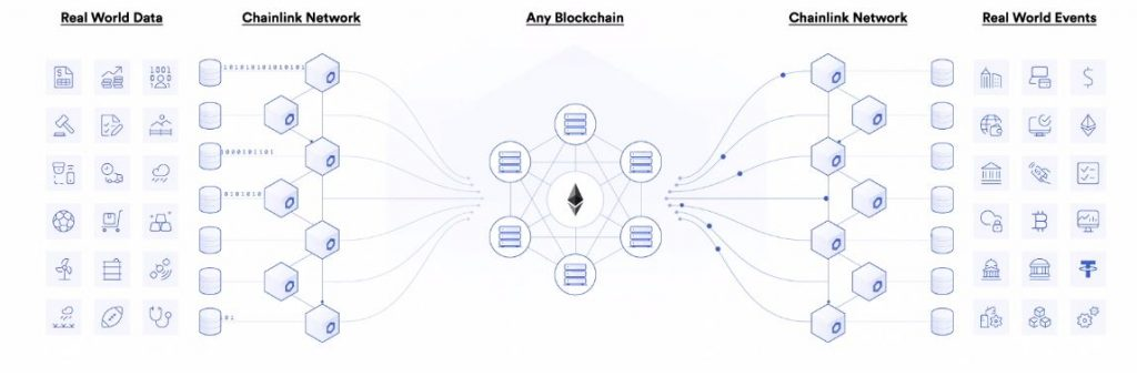 Chainlink Oracle network