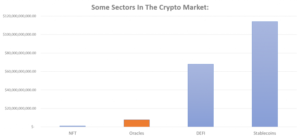 Oracle networks sector cryptocurrency