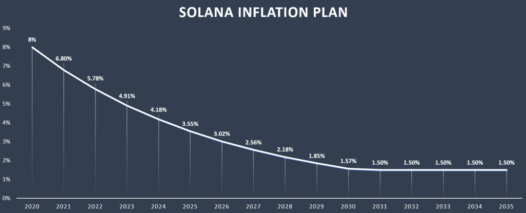 Solana inflation rate