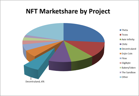 NFT marketshare by project