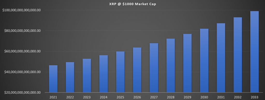 XRP inflation 1000