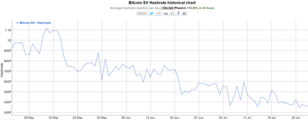 BSV hash rate