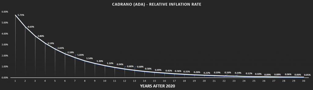 Cardano inflation rate