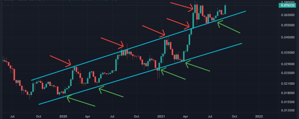 ETH Trading