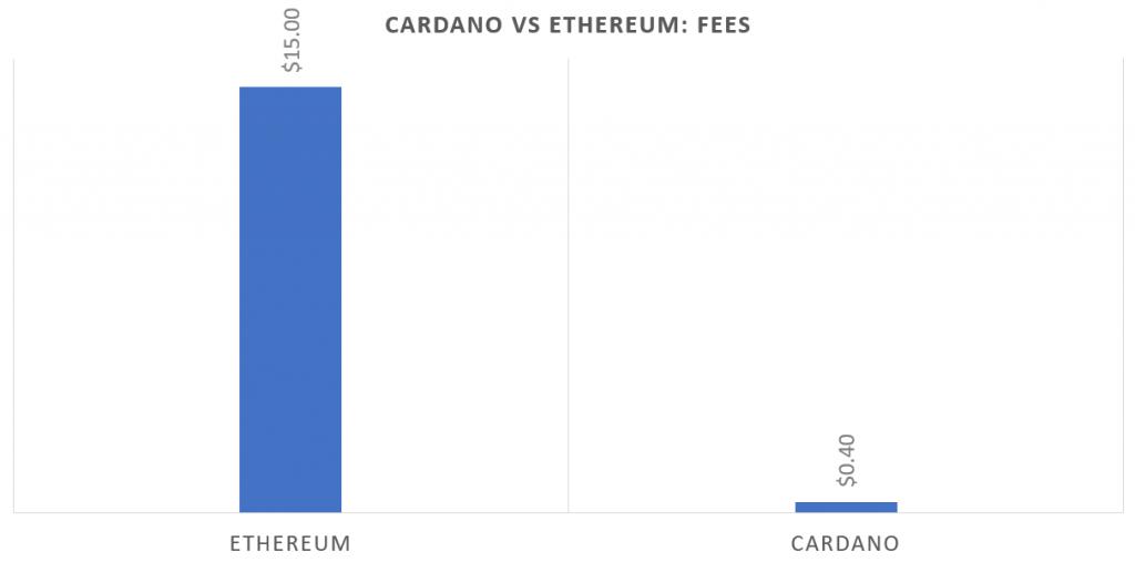Cardano fees